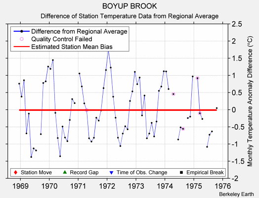 BOYUP BROOK difference from regional expectation