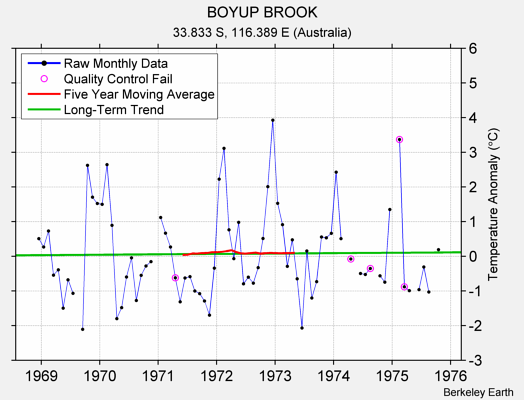 BOYUP BROOK Raw Mean Temperature