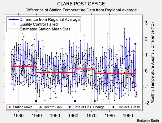 CLARE POST OFFICE difference from regional expectation