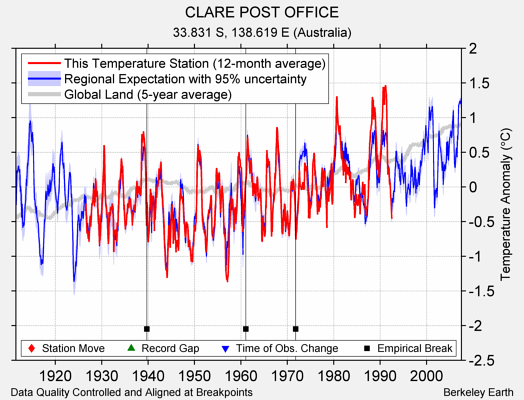 CLARE POST OFFICE comparison to regional expectation