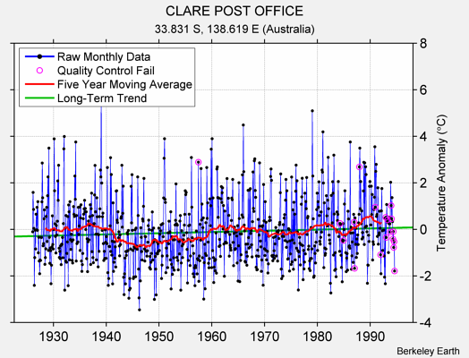 CLARE POST OFFICE Raw Mean Temperature