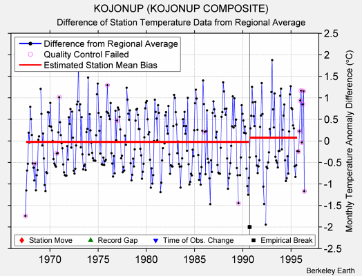 KOJONUP (KOJONUP COMPOSITE) difference from regional expectation