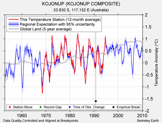 KOJONUP (KOJONUP COMPOSITE) comparison to regional expectation