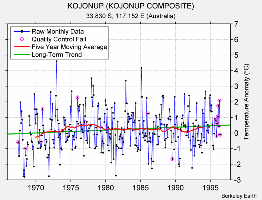 KOJONUP (KOJONUP COMPOSITE) Raw Mean Temperature