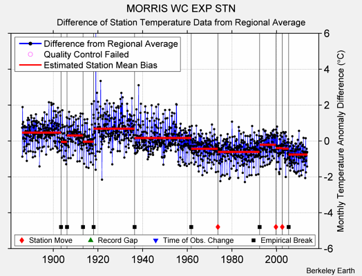 MORRIS WC EXP STN difference from regional expectation