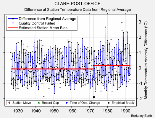 CLARE-POST-OFFICE difference from regional expectation