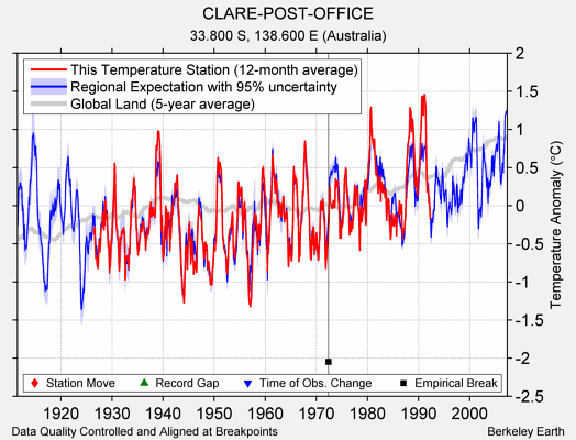 CLARE-POST-OFFICE comparison to regional expectation