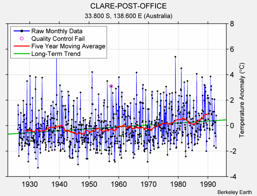CLARE-POST-OFFICE Raw Mean Temperature