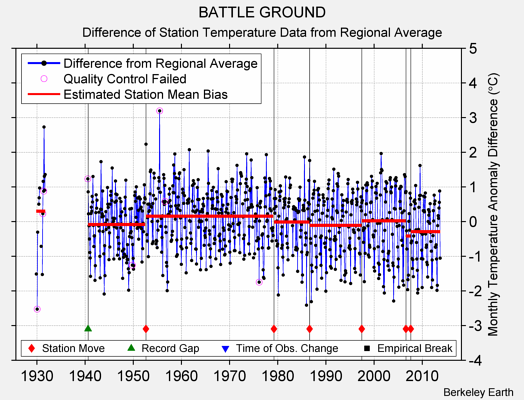 BATTLE GROUND difference from regional expectation