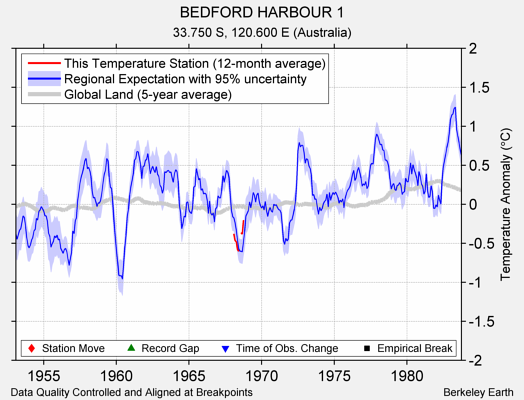 BEDFORD HARBOUR 1 comparison to regional expectation