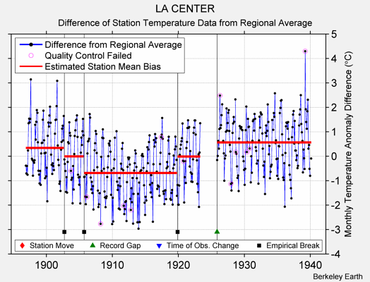 LA CENTER difference from regional expectation