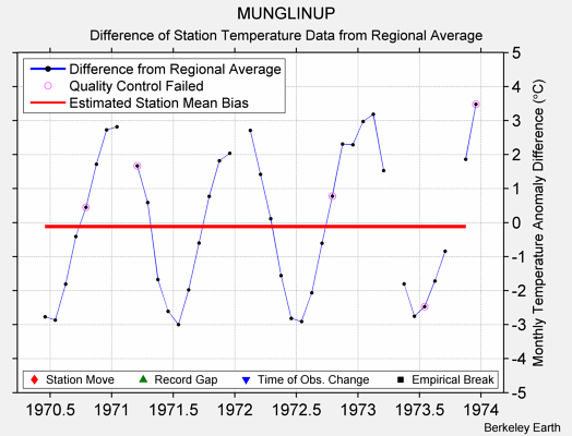 MUNGLINUP difference from regional expectation