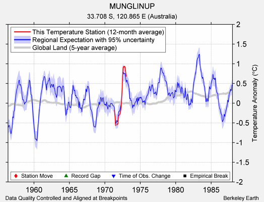 MUNGLINUP comparison to regional expectation