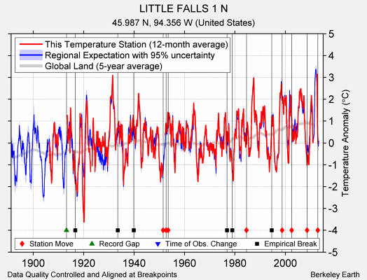 LITTLE FALLS 1 N comparison to regional expectation