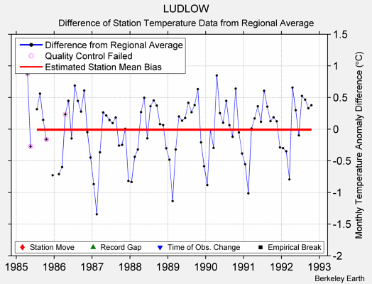 LUDLOW difference from regional expectation