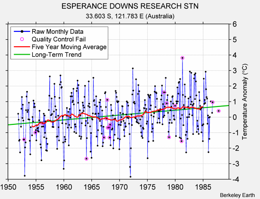 ESPERANCE DOWNS RESEARCH STN Raw Mean Temperature