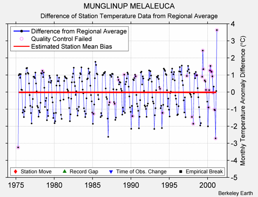 MUNGLINUP MELALEUCA difference from regional expectation