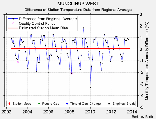 MUNGLINUP WEST difference from regional expectation
