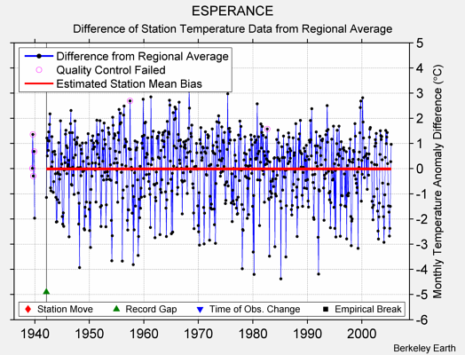 ESPERANCE difference from regional expectation