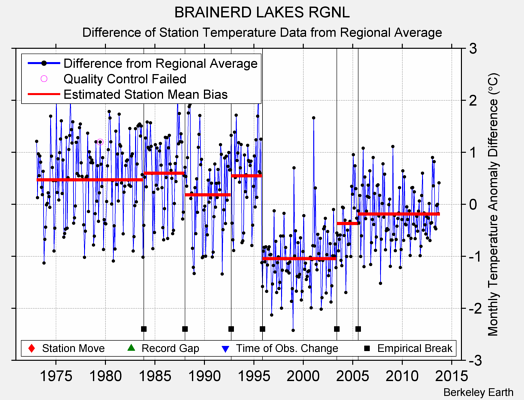BRAINERD LAKES RGNL difference from regional expectation