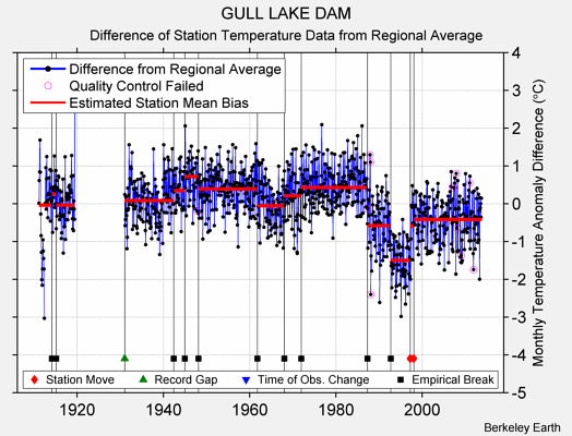 GULL LAKE DAM difference from regional expectation