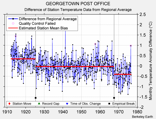 GEORGETOWN POST OFFICE difference from regional expectation