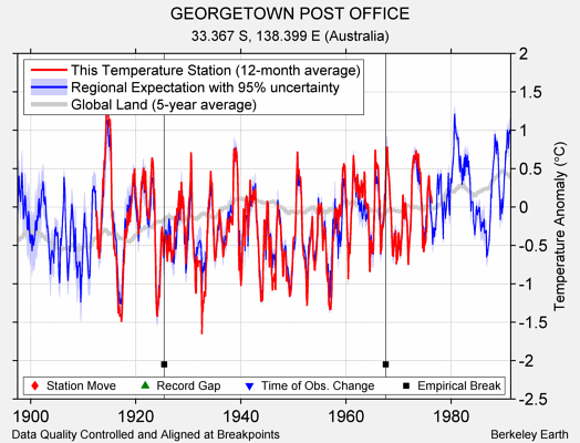 GEORGETOWN POST OFFICE comparison to regional expectation