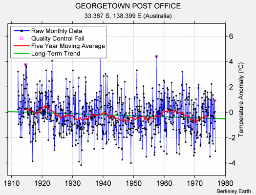 GEORGETOWN POST OFFICE Raw Mean Temperature