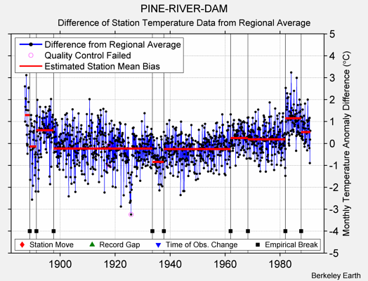 PINE-RIVER-DAM difference from regional expectation