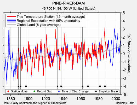PINE-RIVER-DAM comparison to regional expectation