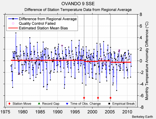 OVANDO 9 SSE difference from regional expectation