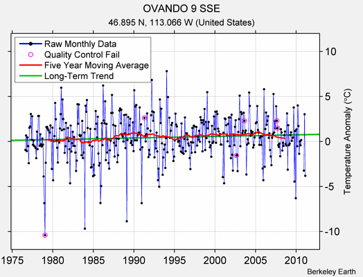 OVANDO 9 SSE Raw Mean Temperature