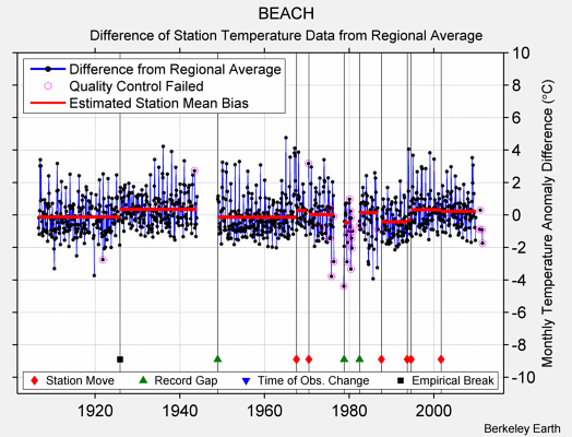 BEACH difference from regional expectation