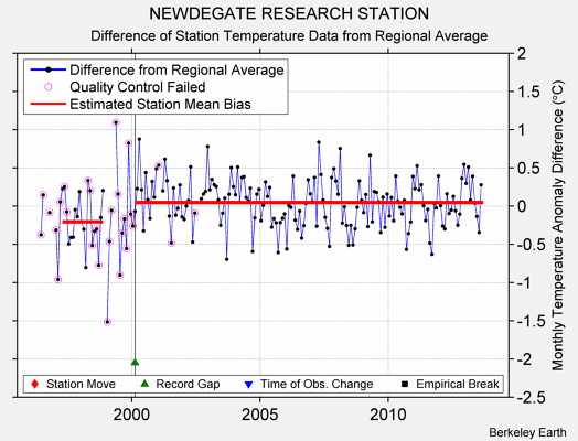 NEWDEGATE RESEARCH STATION difference from regional expectation