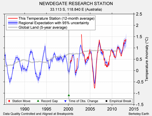 NEWDEGATE RESEARCH STATION comparison to regional expectation