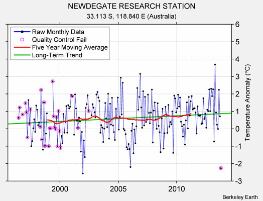 NEWDEGATE RESEARCH STATION Raw Mean Temperature