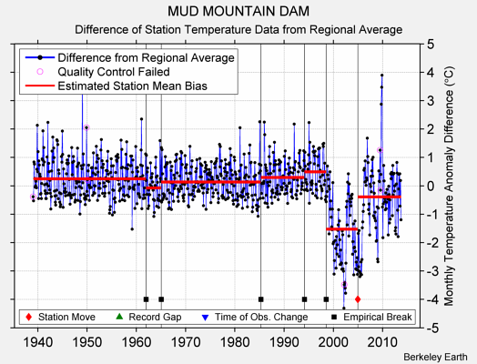 MUD MOUNTAIN DAM difference from regional expectation