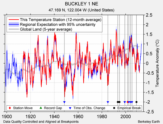 BUCKLEY 1 NE comparison to regional expectation