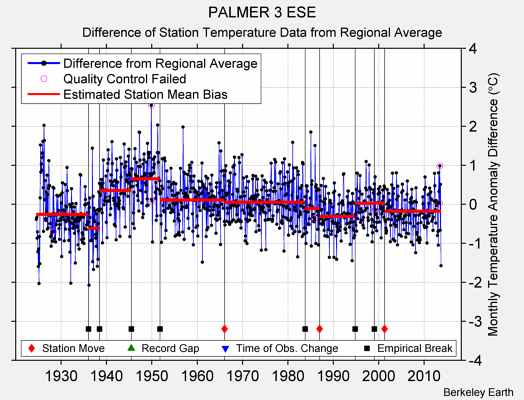 PALMER 3 ESE difference from regional expectation