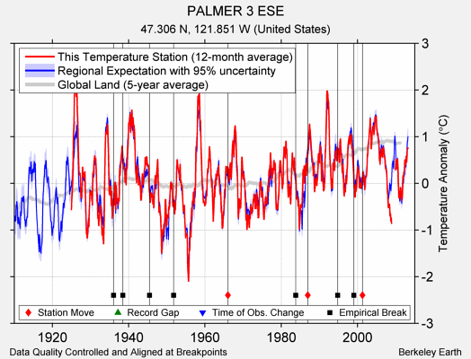 PALMER 3 ESE comparison to regional expectation
