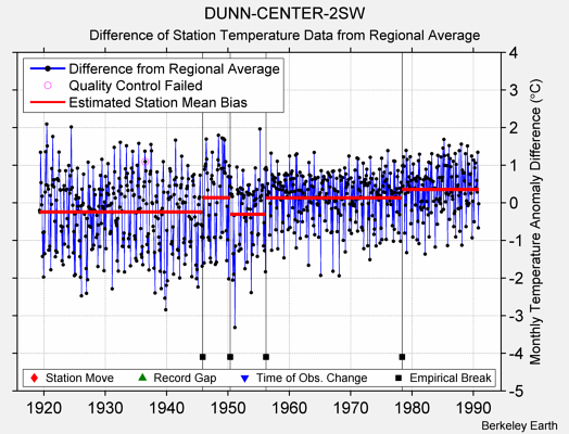 DUNN-CENTER-2SW difference from regional expectation