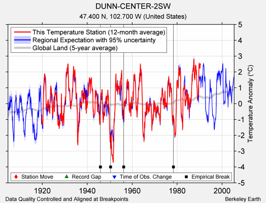 DUNN-CENTER-2SW comparison to regional expectation