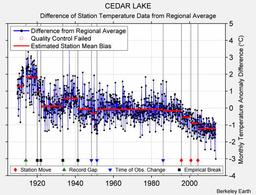 CEDAR LAKE difference from regional expectation