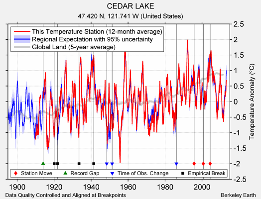 CEDAR LAKE comparison to regional expectation