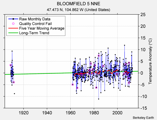 BLOOMFIELD 5 NNE Raw Mean Temperature