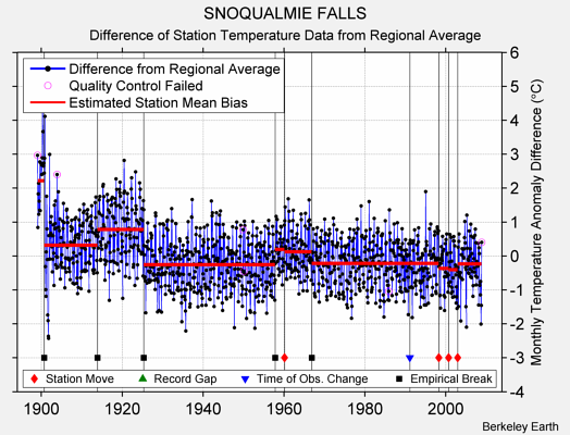 SNOQUALMIE FALLS difference from regional expectation