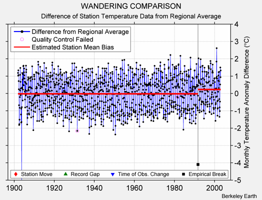 WANDERING COMPARISON difference from regional expectation