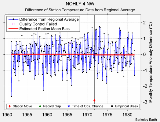 NOHLY 4 NW difference from regional expectation