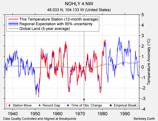 NOHLY 4 NW comparison to regional expectation