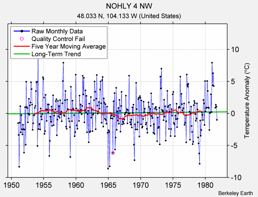 NOHLY 4 NW Raw Mean Temperature